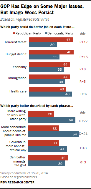 GOP Has Edge on Some Major Issues, But Image Woes Persist