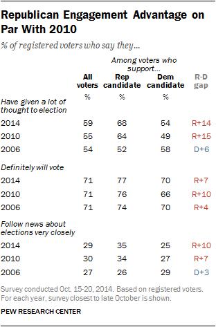 Republican Engagement Advantage on Par With 2010