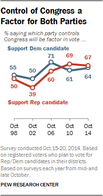 Control of Congress a Factor for Both Parties