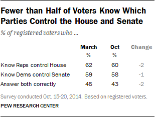 Fewer than Half of Voters Know Which Parties Control the House and Senate