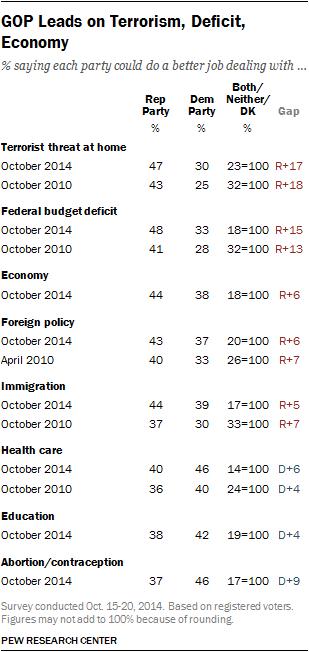GOP Leads on Terrorism, Deficit, Economy