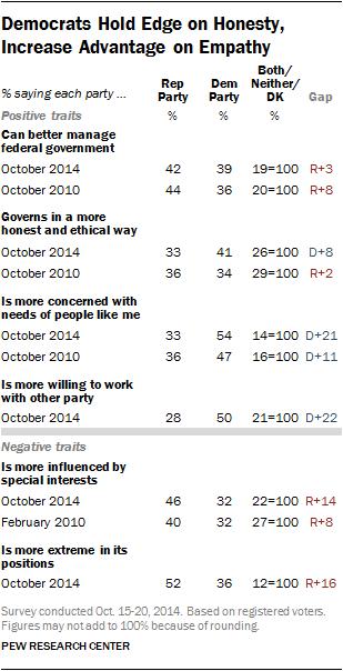 Democrats Hold Edge on Honesty, Increase Advantage on Empathy