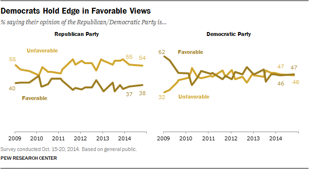 Democrats Hold Edge in Favorable Views