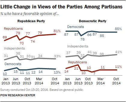 Little Change in Views of the Parties Among Partisans