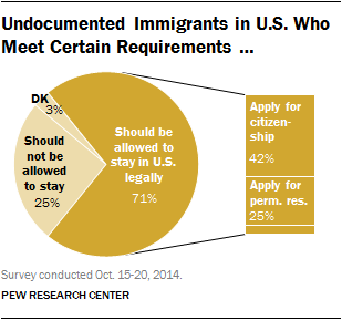 Undocumented Immigrants in U.S. Who Meet Certain Requirements …