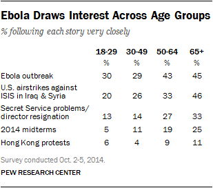 Ebola Draws Interest Across Age Groups