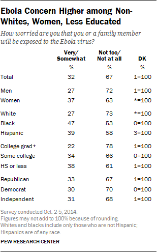 Ebola Concern Higher among Non-Whites, Women, Less Educated