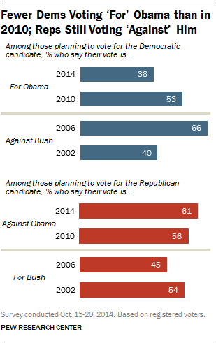 Fewer Dems Voting For Obama than in 2010; Reps Still Voting Against Him