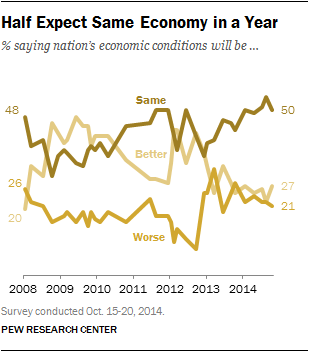Half Expect Same Economy in a Year