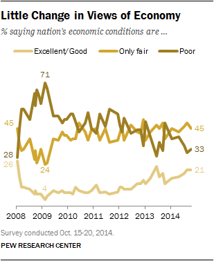 Little Change in Views of Economy