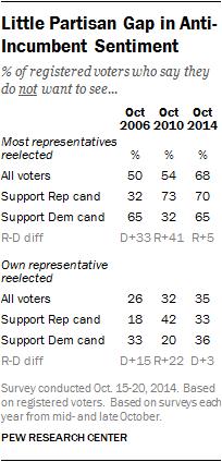 Little Partisan Gap in Anti-Incumbent Sentiment