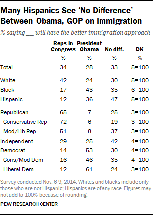 Many Hispanics See 'No Difference' Between Obama, GOP on Immigration