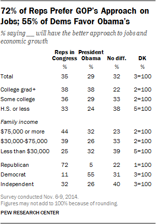 72% of Reps Prefer GOP's Approach on Jobs; 55% of Dems Favor Obama's