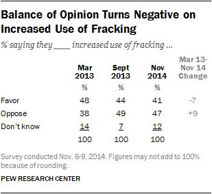 Balance of Opinion Turns Negative on Increased Use of Fracking