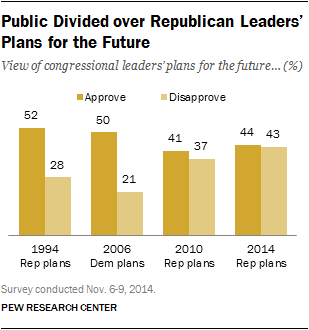 Public Divided over Republican Leaders' Plans for the Future