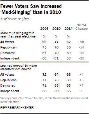 Fewer Voters Saw Increased 'Mud-Slinging' than in 2010