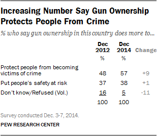 Increasing Number Say Gun Ownership Protects People From Crime