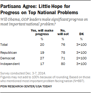 Partisans Agree: Little Hope for Progress on Top National Problems