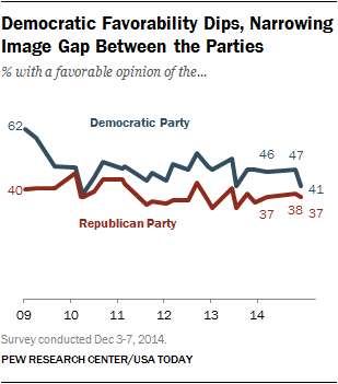 Democratic Favorability Dips, Narrowing Image Gap Between the Parties