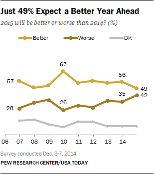 Just 49% Expect a Better Year Ahead