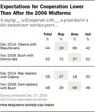 Expectations for Cooperation Lower Than After the 2006 Midterms