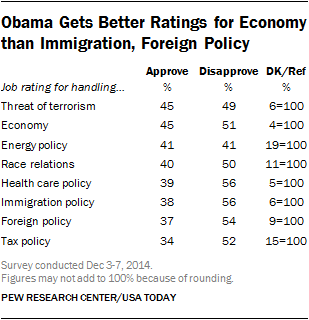 Obama Gets Better Ratings for Economy than Immigration, Foreign Policy
