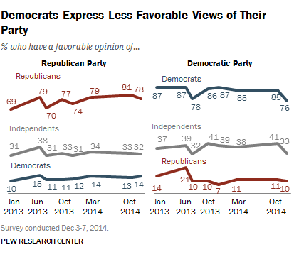 Democrats Express Less Favorable Views of Their Party