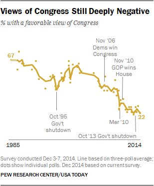 Views of Congress Still Deeply Negative