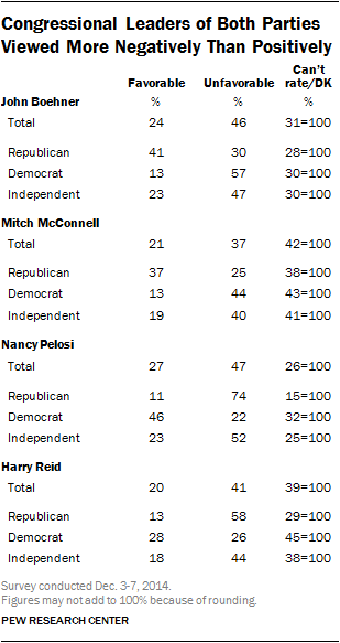 Congressional Leaders of Both Parties Viewed More Negatively Than Positively