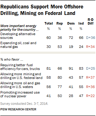 Republicans Support More Offshore Drilling, Mining on Federal Land