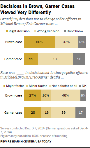 Decisions in Brown, Garner Cases Viewed Very Differently