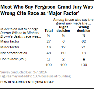 Most Who Say Ferguson Grand Jury Was Wrong Cite Race as 'Major Factor'