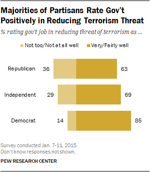 Majorities of Partisans Rate Gov't Positively in Reducing Terrorism Threat