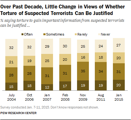 Over Past Decade, Little Change in Views of Whether Torture of Suspected Terrorists Can Be Justified
