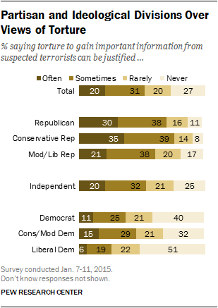 Partisan and Ideological Divisions Over Views of Torture