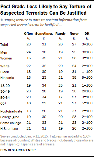 Post-Grads Less Likely to Say Torture of Suspected Terrorists Can Be Justified