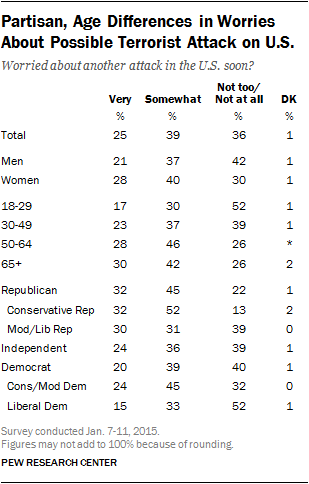 Partisan, Age Differences in Worries About Possible Terrorist Attack on U.S.