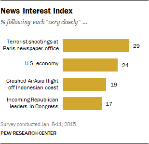 News Interest Index