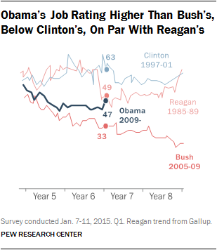 Obama's Job Rating Higher Than Bush's, Below Clinton's, On Par With Reagan's