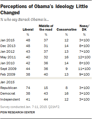 Perceptions of Obama's Ideology Little Changed