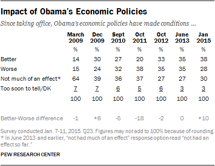 Impact of Obama's Economic Policies