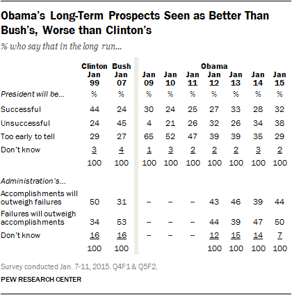 Obama's Long-Term Prospects Seen as Better Than Bush's, Worse than Clinton's