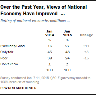 Over the Past Year, Views of National Economy Have Improved …