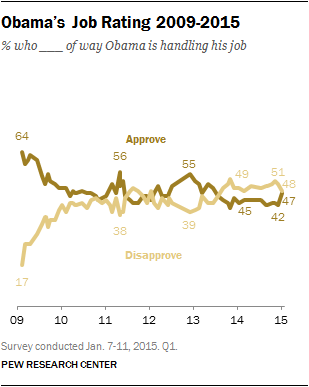 Obama's Job Rating 2009-2015