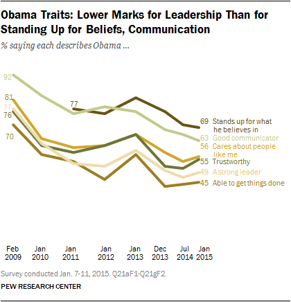 Obama Traits: Lower Marks for Leadership Than for Standing for Beliefs, Communication