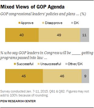 Mixed Views of GOP Agenda