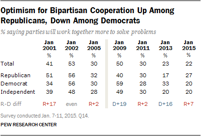 Optimism for Bipartisan Cooperation Up Among Republicans, Down Among Democrats