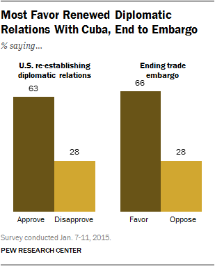 Most Favor Renewed Diplomatic Relations With Cuba, End to Embargo