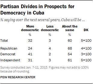 Partisan Divides in Prospects for  Democracy in Cuba