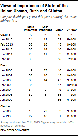 Views of Importance of State of the Union: Obama, Bush and Clinton